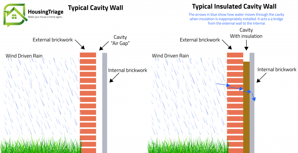 Diagram showing how water transfers from exterior to interior walls with help from cavity wall insulation