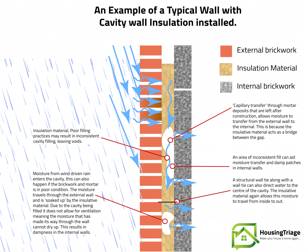 illustration showing how damp walls can be caused